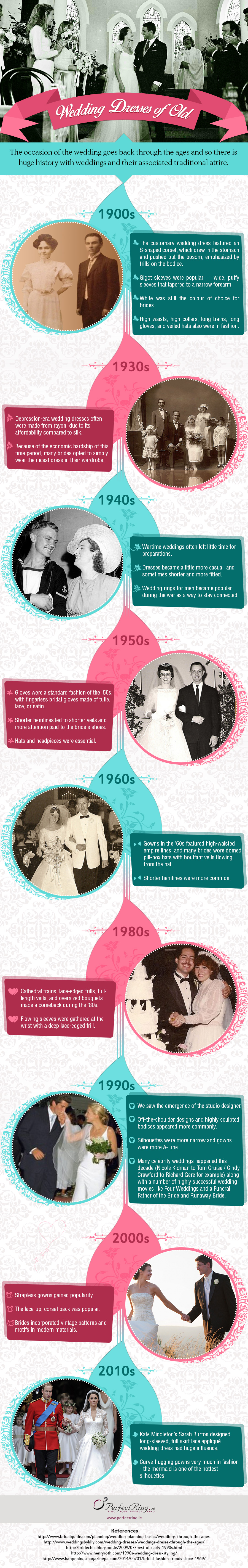 Evolution of the Wedding Dress Infographic