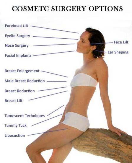 cosmetic surgeon in india